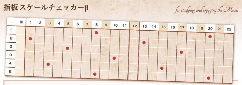 ギター/ベース/ウクレレ/ヴァイオリンのスケールポジションチェック